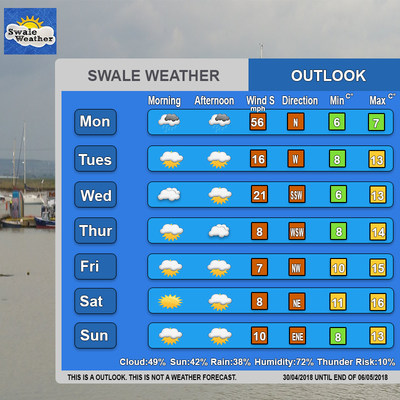 Swale Weather 5 Day Outlook